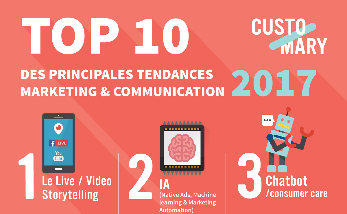 Infographie podium du Top 10 tendances marketing digital